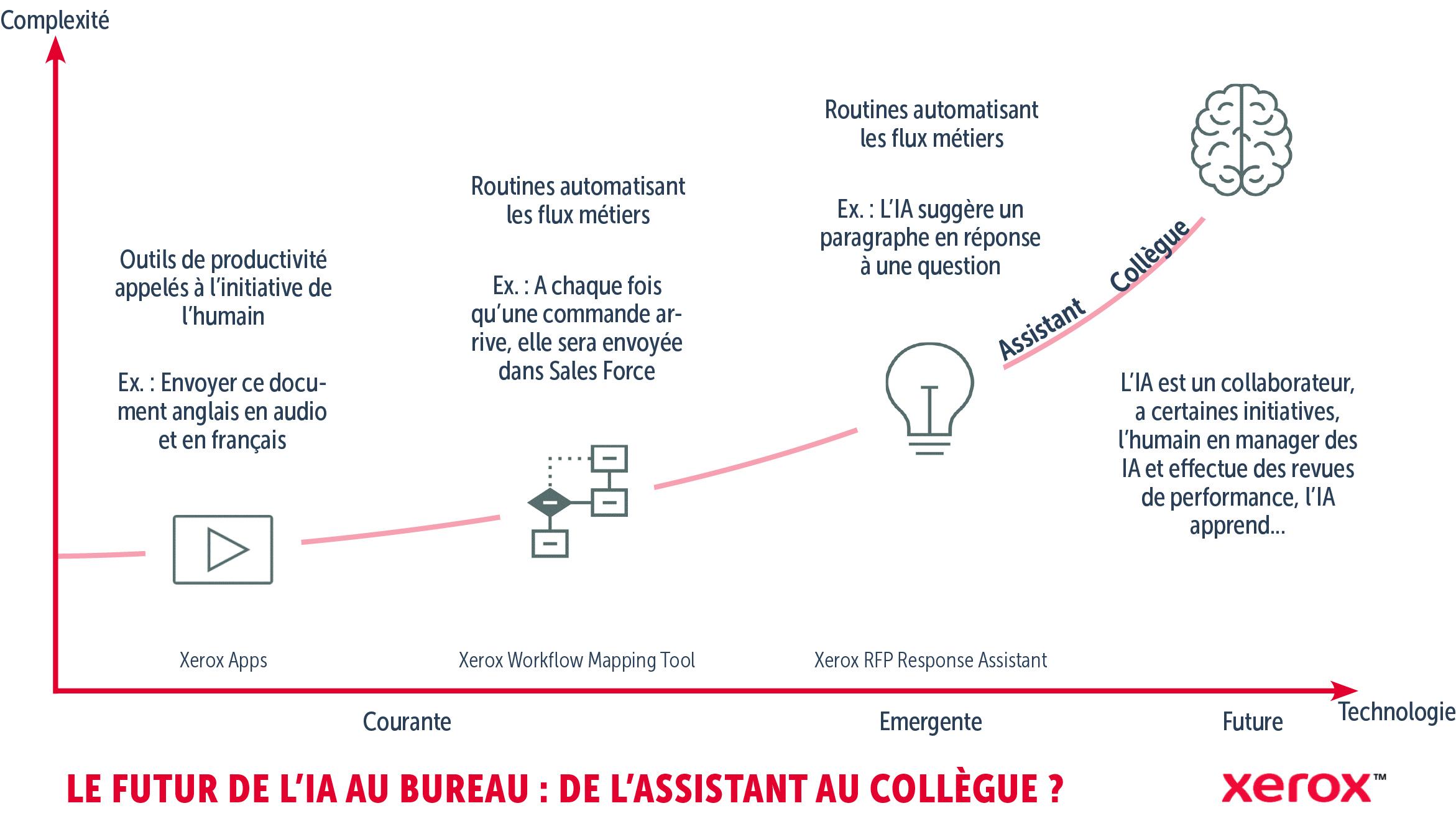 """Sur ce schéma de Xerox intitulé """"Le futur de l'IA au bureau, de l'assistant au collègue ?"""", on peut voir une courbe ascendante en terme de complexité de la technologie. Elle représente l'évolution de l'intelligence artificielle au travail et son évolution dans l'accompagnement de l'humain. Ce graphique propose quatre étapes : de l'outil de productivité utilisé à l'initiative de l'humain au véritable collègue que devient l'IA en passant par les routines qui automatisent les flux métiers."""